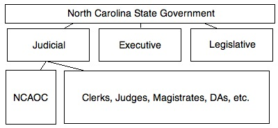North Carolina Administrative Office of the Courts chart